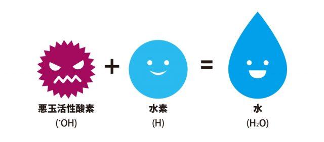 水素の効能